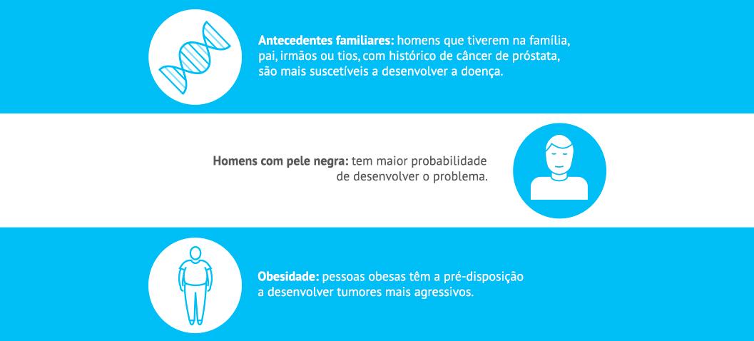 Fatores de risco do surgmento do câncer de próstata