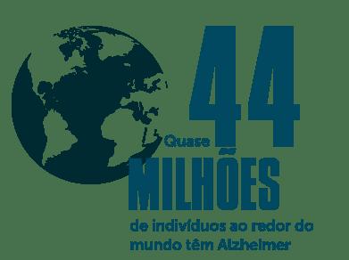 Pessoas no mundo com alzheimer