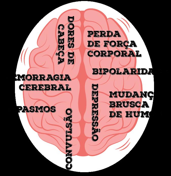 MAV - Sintomas