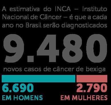 Estimativa do câncer de bexiga pelo INCA