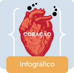 Infarto agudo do miocárdio - Infográfico