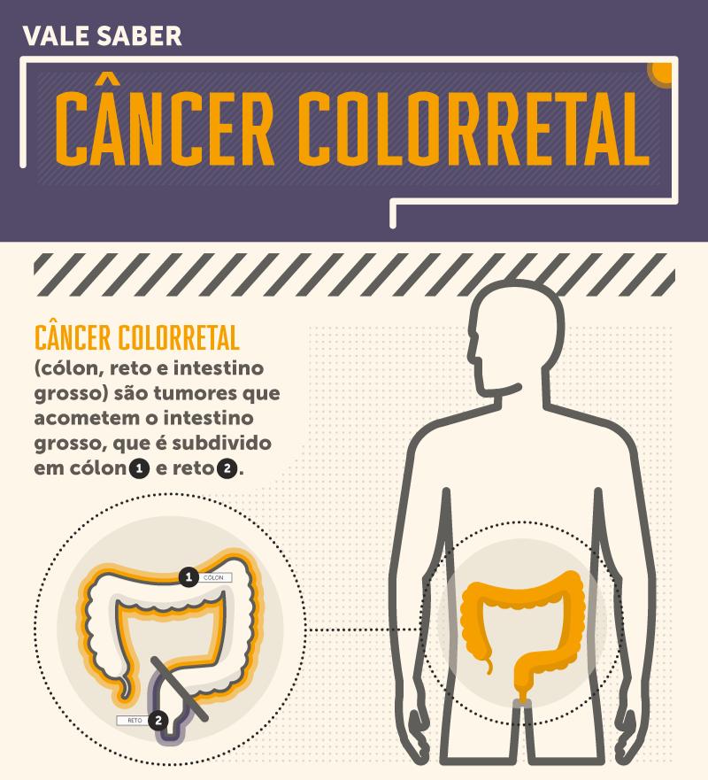 Incidência do câncer na bexiga